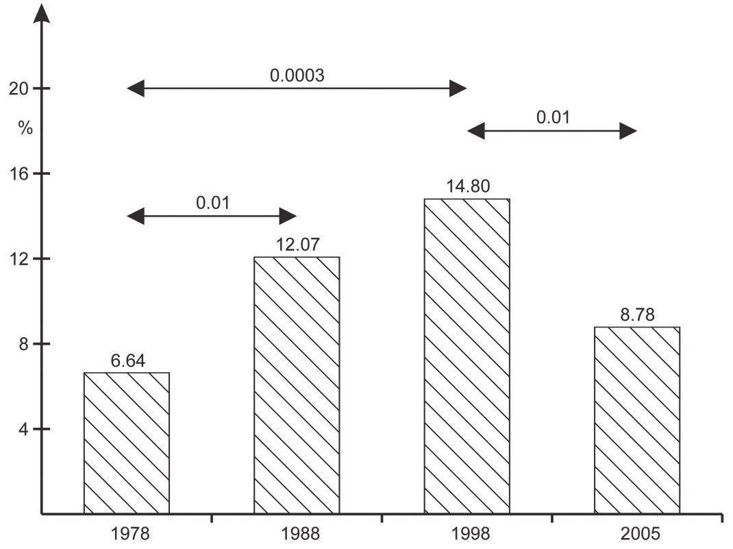Fig. 3. Prevalence (in %) of underweight among boys aged 7–9 years in consecutive years of the study – based on International Obesity Task Force definition.