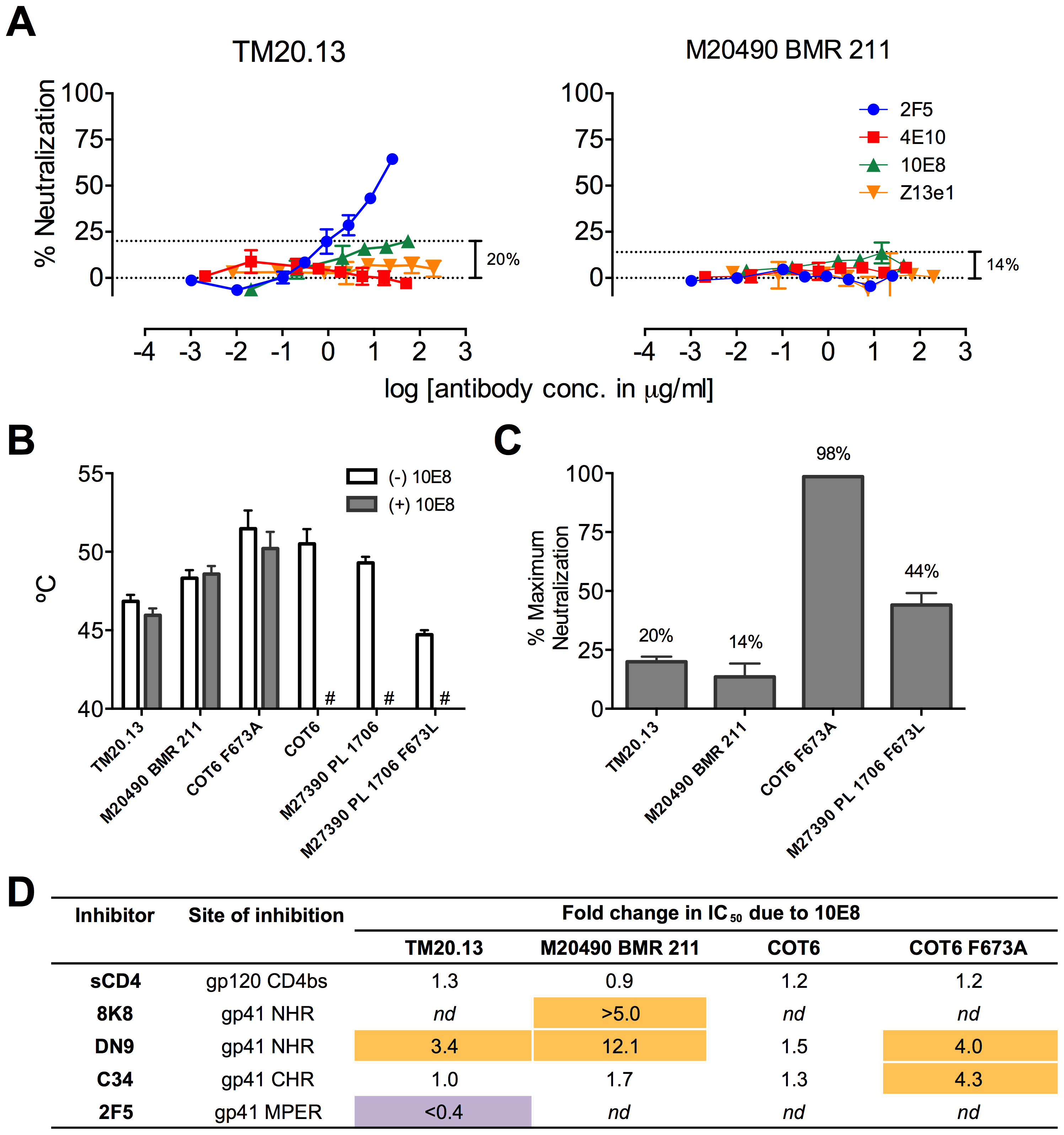 Functional effects of 10E8 on HIV-1 clade C variants including those with a naturally occurring L673 residue.