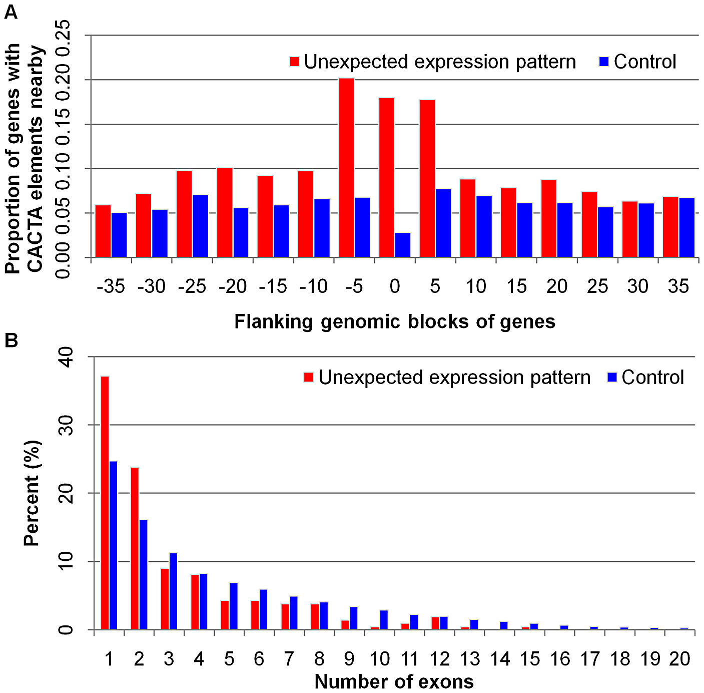 Enrichment of CACTA-like elements and fewer exon number bias in genes with unexpected expression patterns.