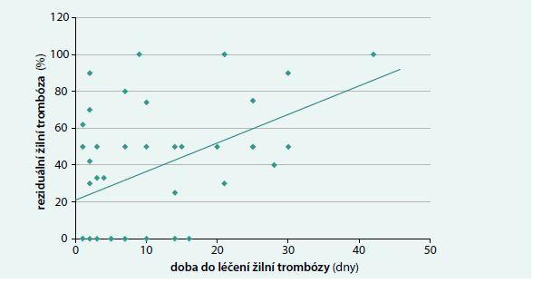Vztah mezi dobou do léčení žilní trombózy (ŽT) a reziduální žilní trombózou po 1–2 měsících léčení: R = 0,355, p < 0,05