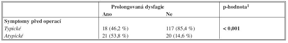 Typologie pacientů podle protrahované dysfagie