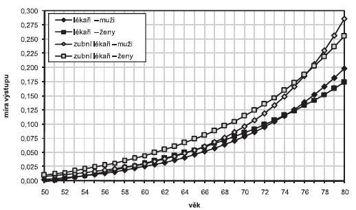 Porovnání vyhlazené křivky výstupu lékařů ve věku 50–80 let podle sledovaných skupin a pohlaví