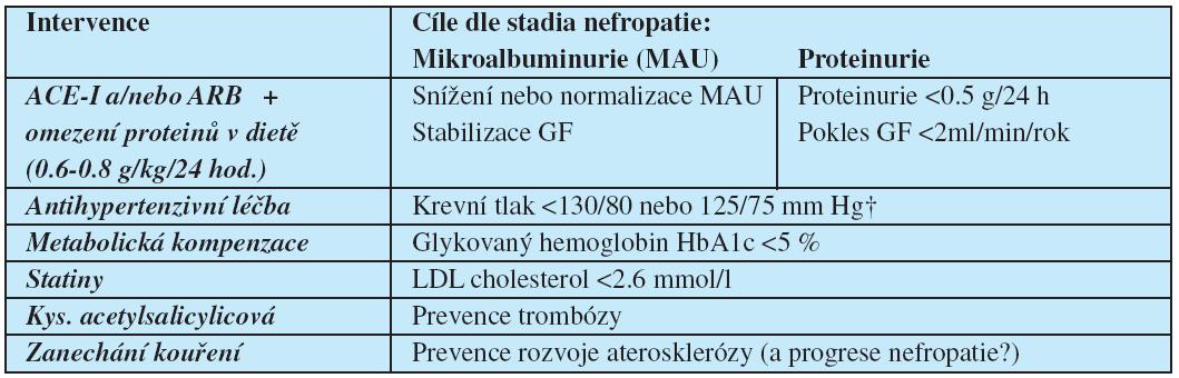 Doporučená nefro- a kardioprotektivní opatření a cíle u nemocných s diabetickou nefropatií (podle citace 53)