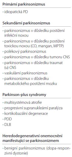 Klasifikace parkinsonizmu – modifikovaná (Fahn, Hallet a Jankovic, 2011).