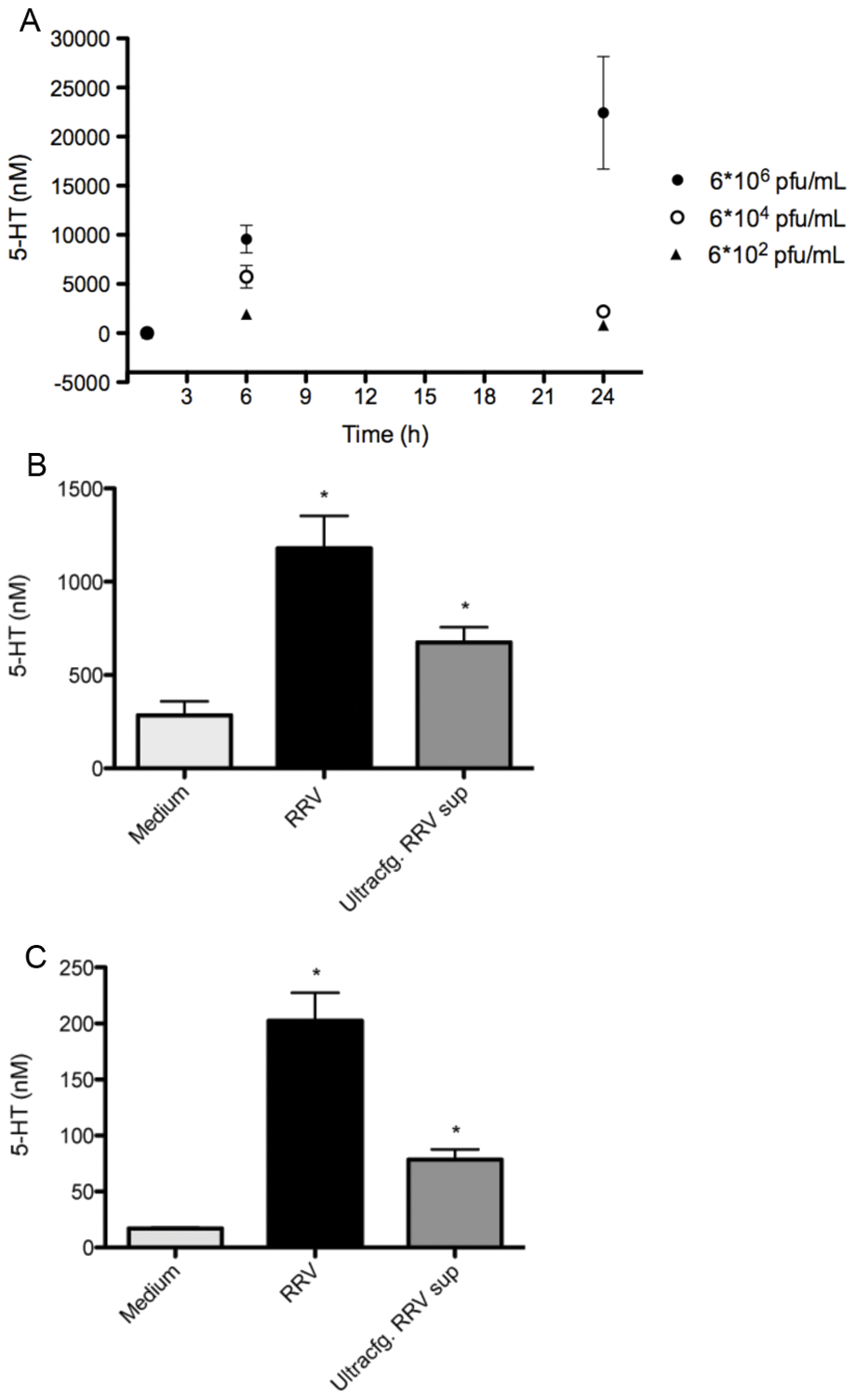 Rhesus rotavirus stimulates 5-HT release from EC tumor cells in a dose-dependent manner.
