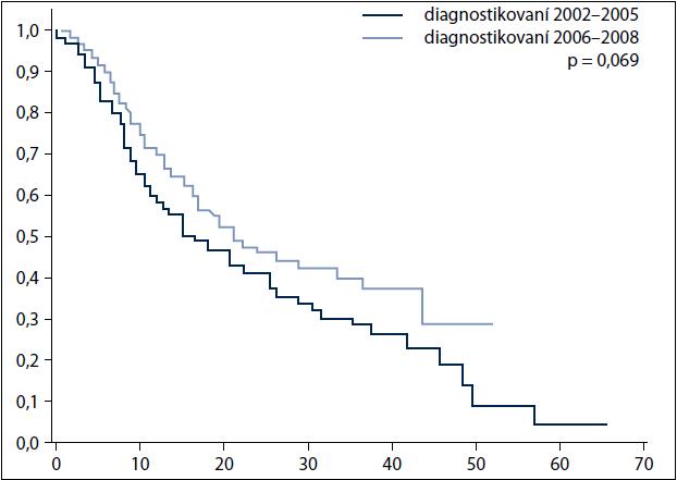 Stratifikovaná analýza přežití dle období stanovení diagnózy: pacienti s kurativní léčbou ve stadiu IV.