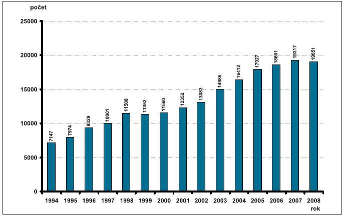 Absolutní počty invazivní prenatální diagnostiky – Česká republika, 1990–2008