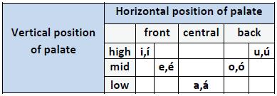Vocalic triangle [3]