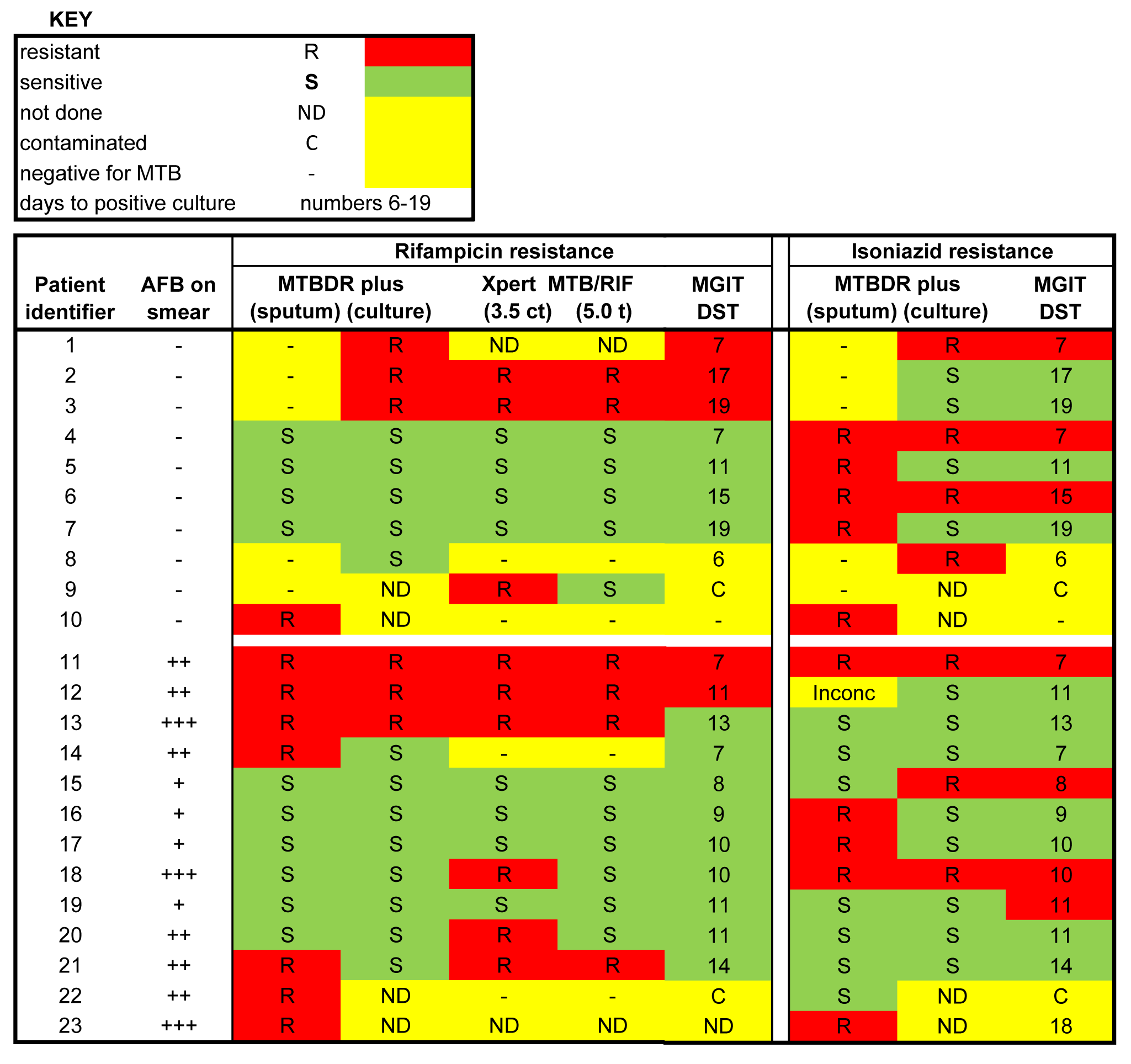 Heat map showing drug susceptibility profiles from 23 samples based on Xpert MTB/RIF, MTBDRplus on sputum, MTBDRplus on cultured isolates, and phenotypic culture (MGIT DST).