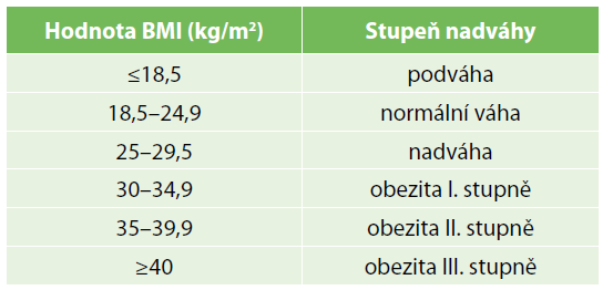 Klasifikace obezity dle BMI<br> Tab. 1: BMI classification