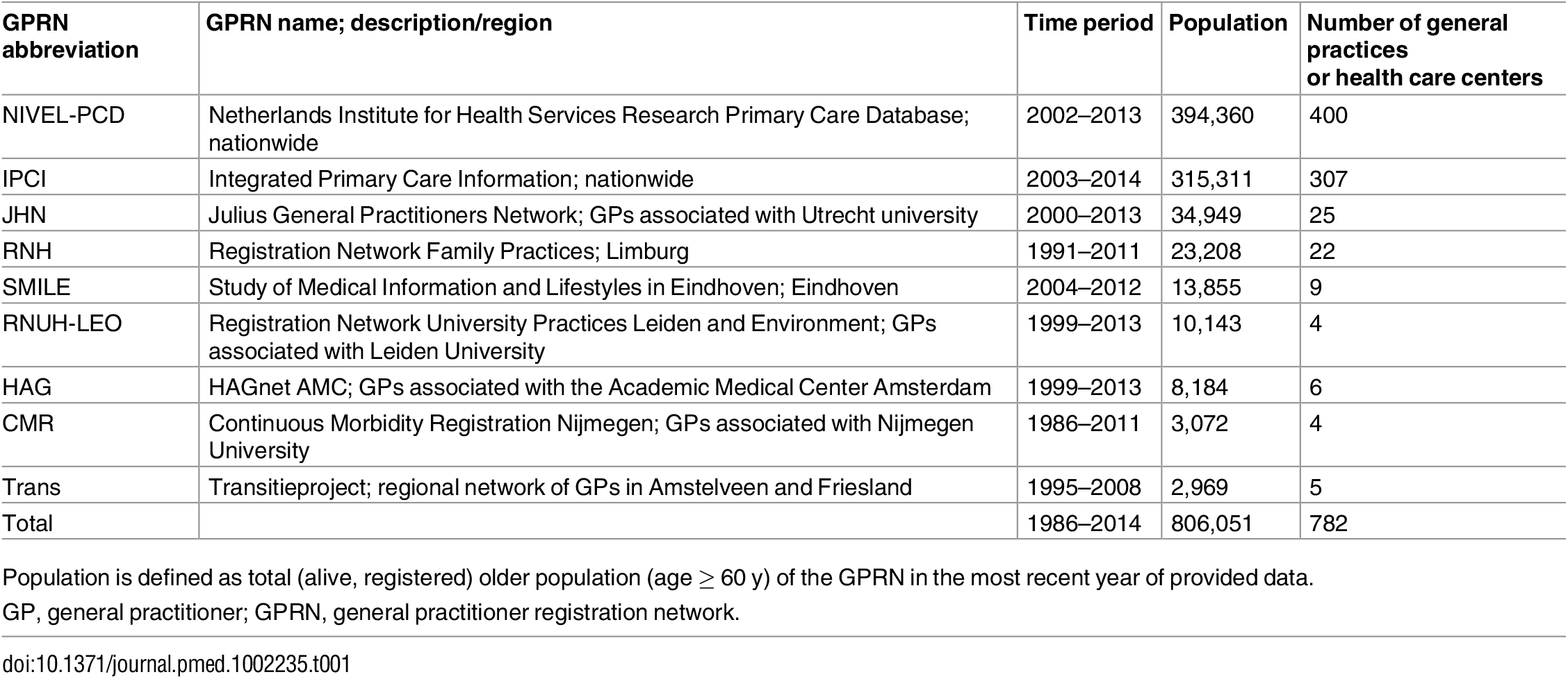 Characteristics of the Dutch general practice registration networks included in this study.