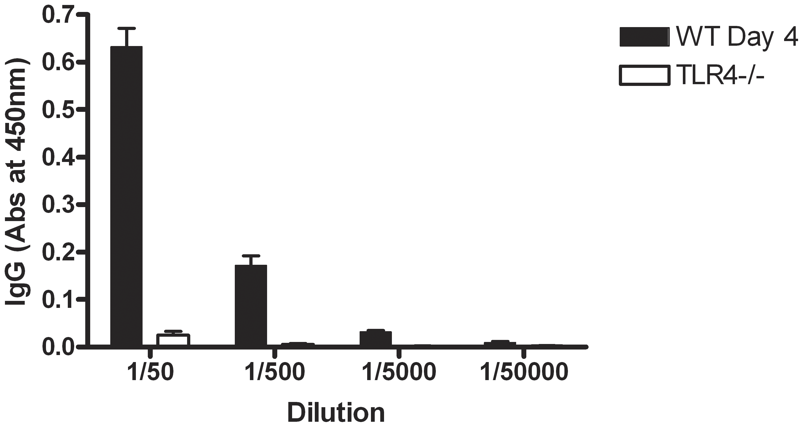 TLR4<sup>−/−</sup> mice do not develop an antibody response to SLPs following infection.