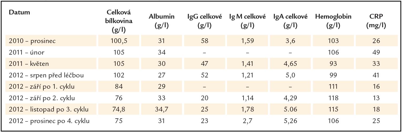 Vývoj laboratorních parametrů souvisejících s aktivitou Castlemanovy nemoci.