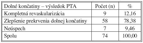 Dolné končatiny – výsledok PTA Tab. 6. Lower extremities – PTA outcomes