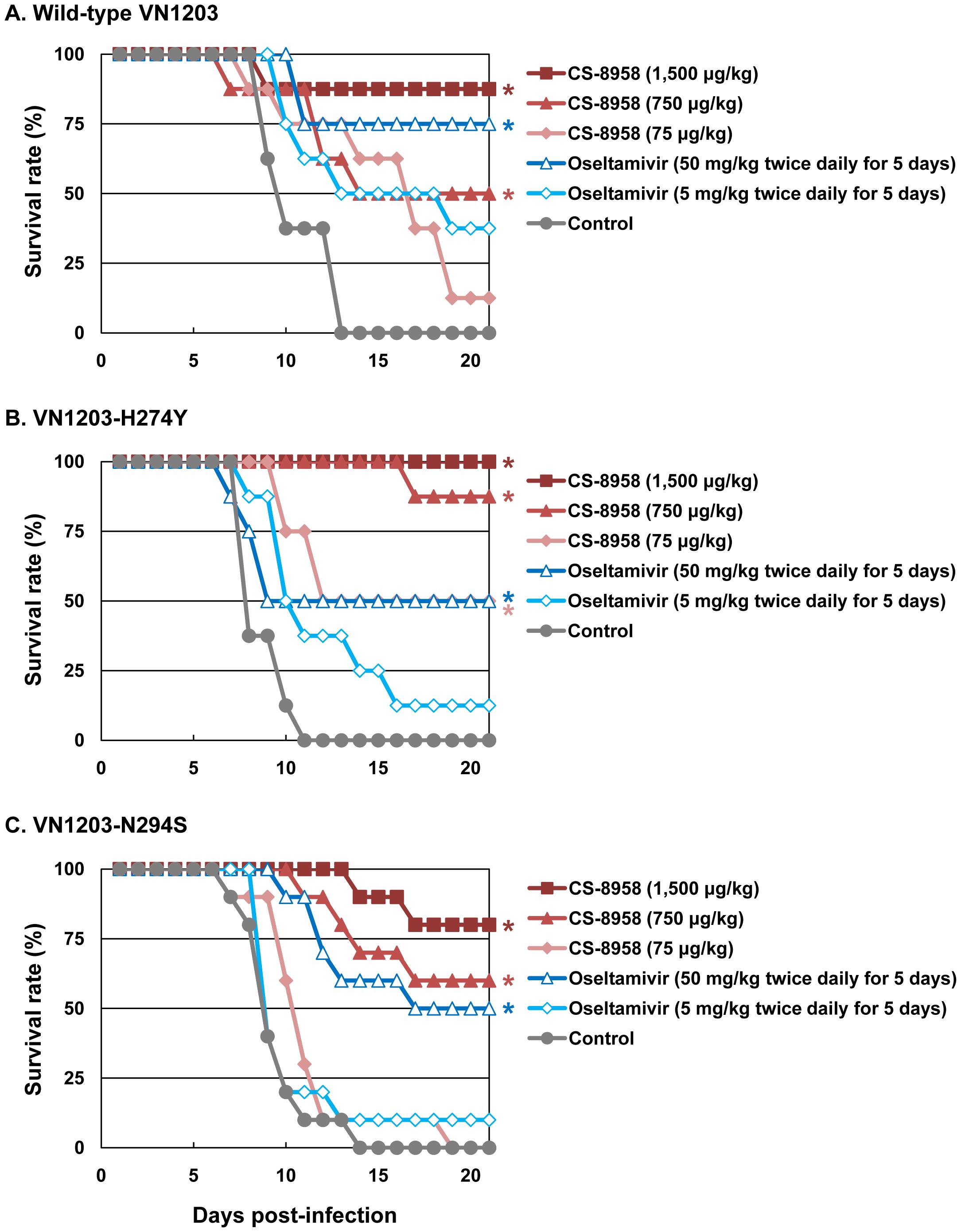 Therapeutic efficacy of CS-8958 and oseltamivir phosphate against oseltamivir-resistant H5N1 influenza viruses in mice.