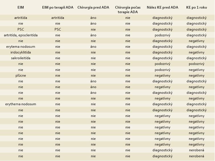 Tab. 2b. Charakteristika pacientov na terapii adalimumabom. Tab. 2b. Characteristics of patients treated with adalimumab.