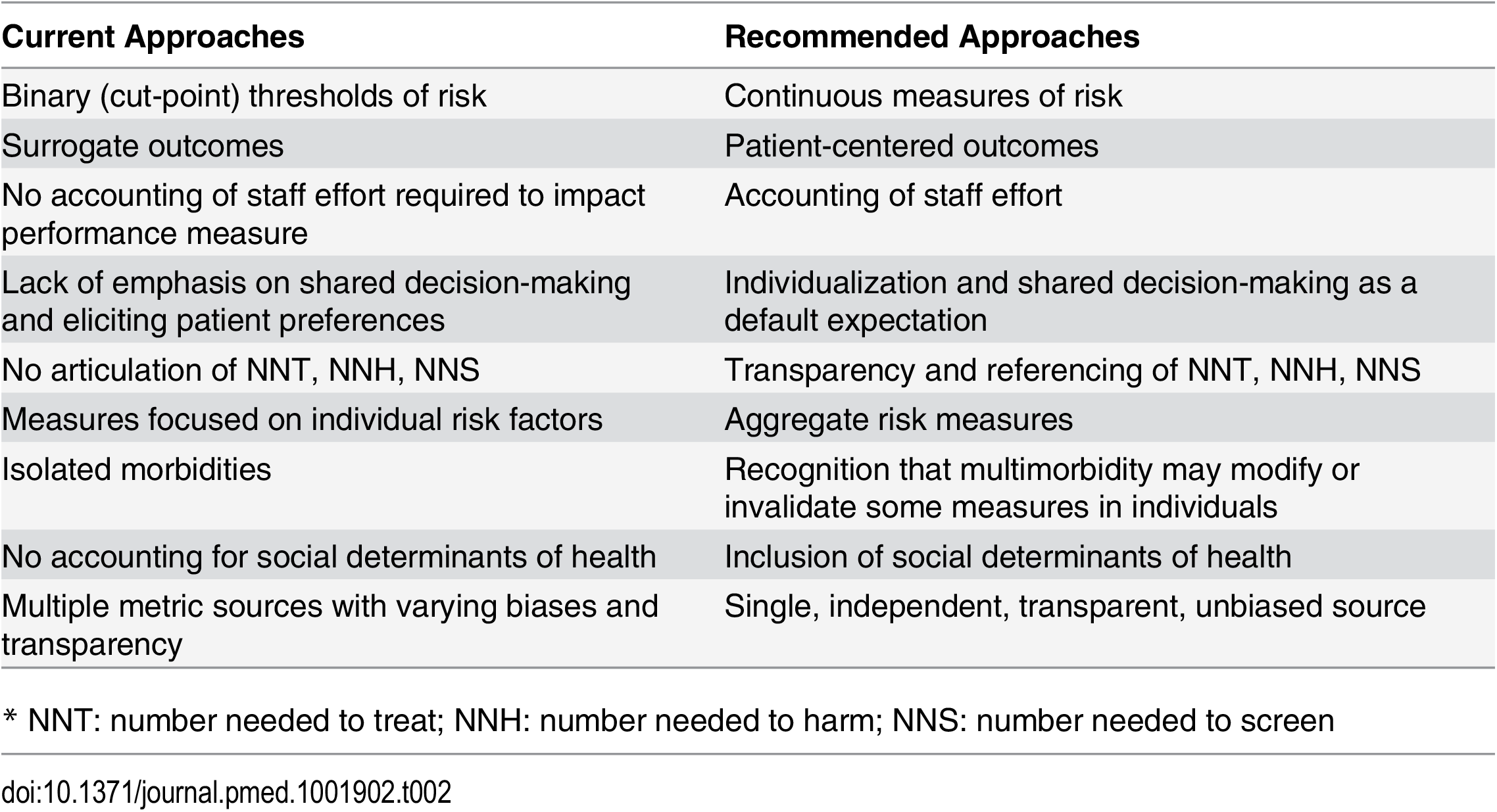 Comparison of typical performance measures and author recommendations.