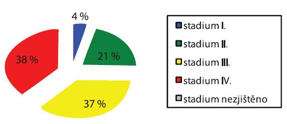 C18–C21 zhoubný nádor tlustého střeva a konečníku (zastoupení klinických stadií v procentech na 1. chirurgické klinice 1. LF UK a VFN, Praha)