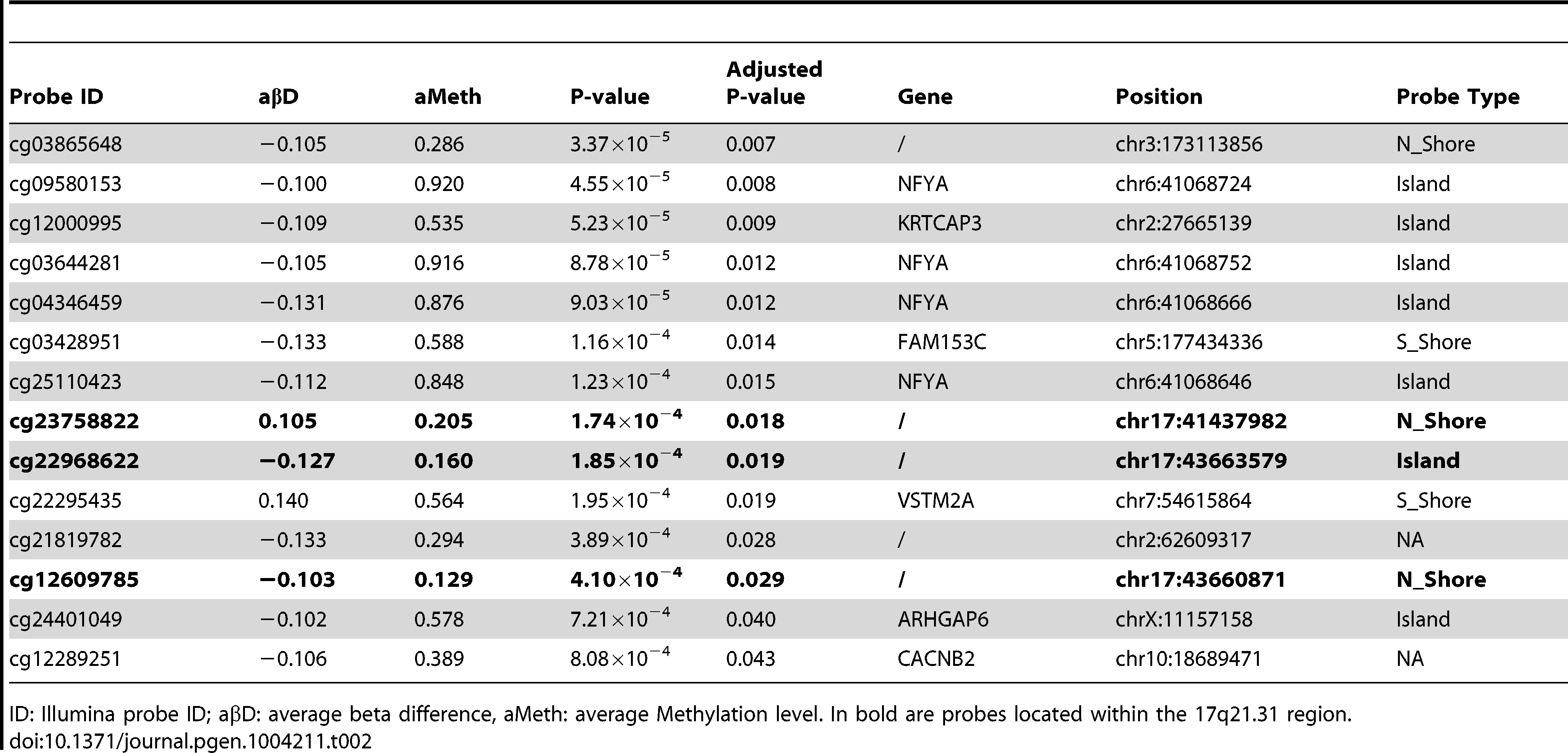 Top DMPs identified in PSP vs. controls, after filtering for an adjusted p-value ≤0.05, and an absolute average beta difference (aβD)≥0.1.