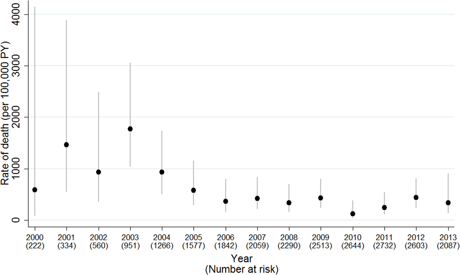 Mortality rates (95% CI) by calendar year of follow-up, 2000–2013.