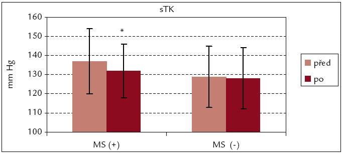 Systolický krevní tlak před rehabilitací a po ní – srovnání souborů MS(+) a MS(–). * p < 0,05