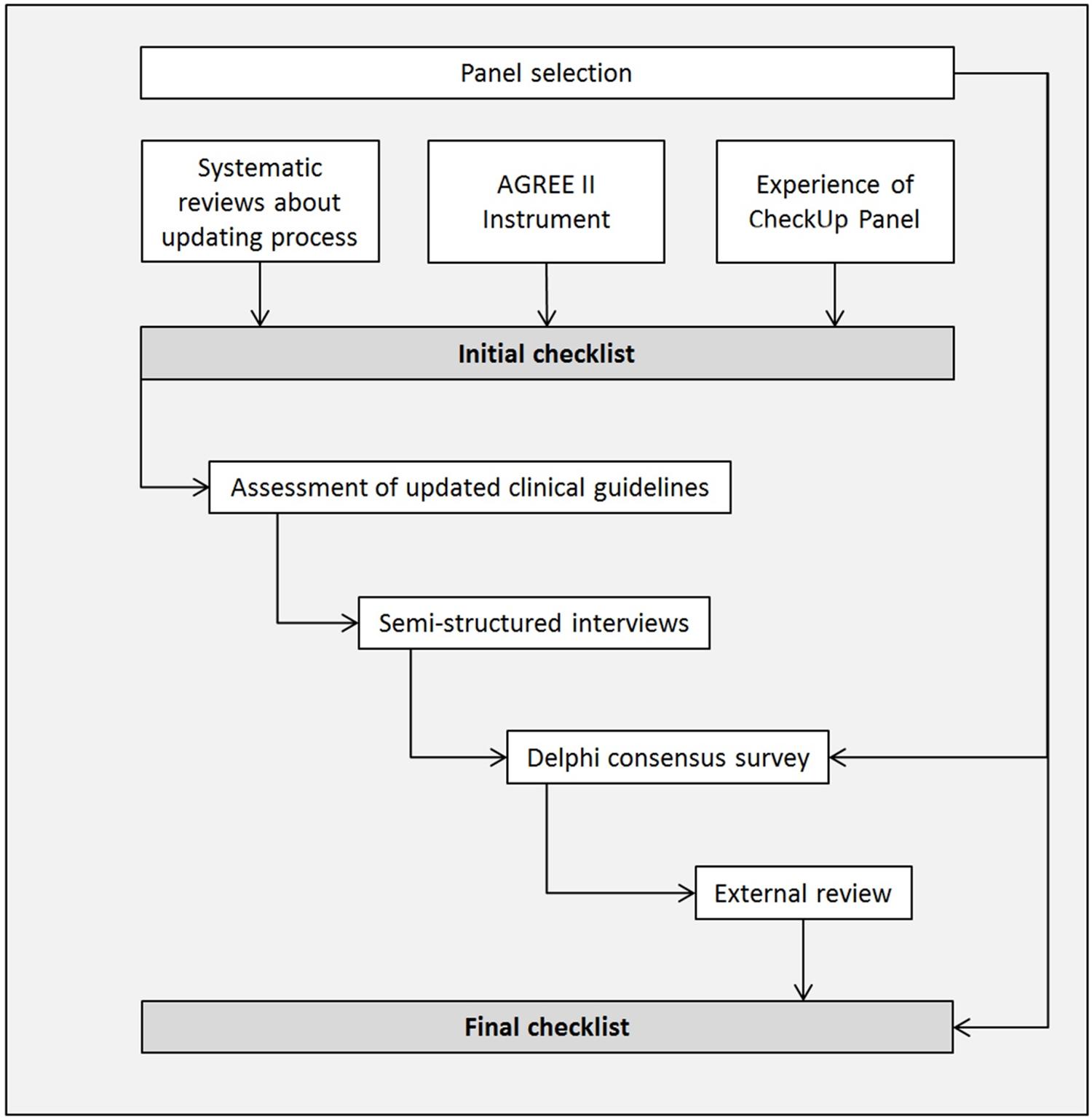 Checklist development process.
