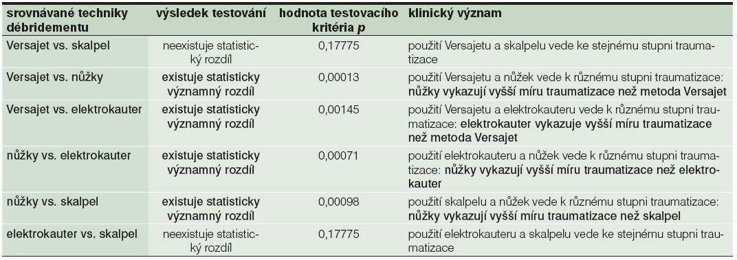 Shrnutí výsledků statistické analýzy testovaných metod débridementu