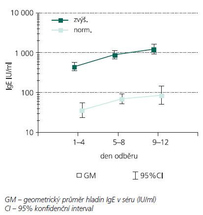 Hladiny IgE v séru u pacientů se zvýšenou (n = 21) a normální (n = 14) hladinou při prvním odběru.