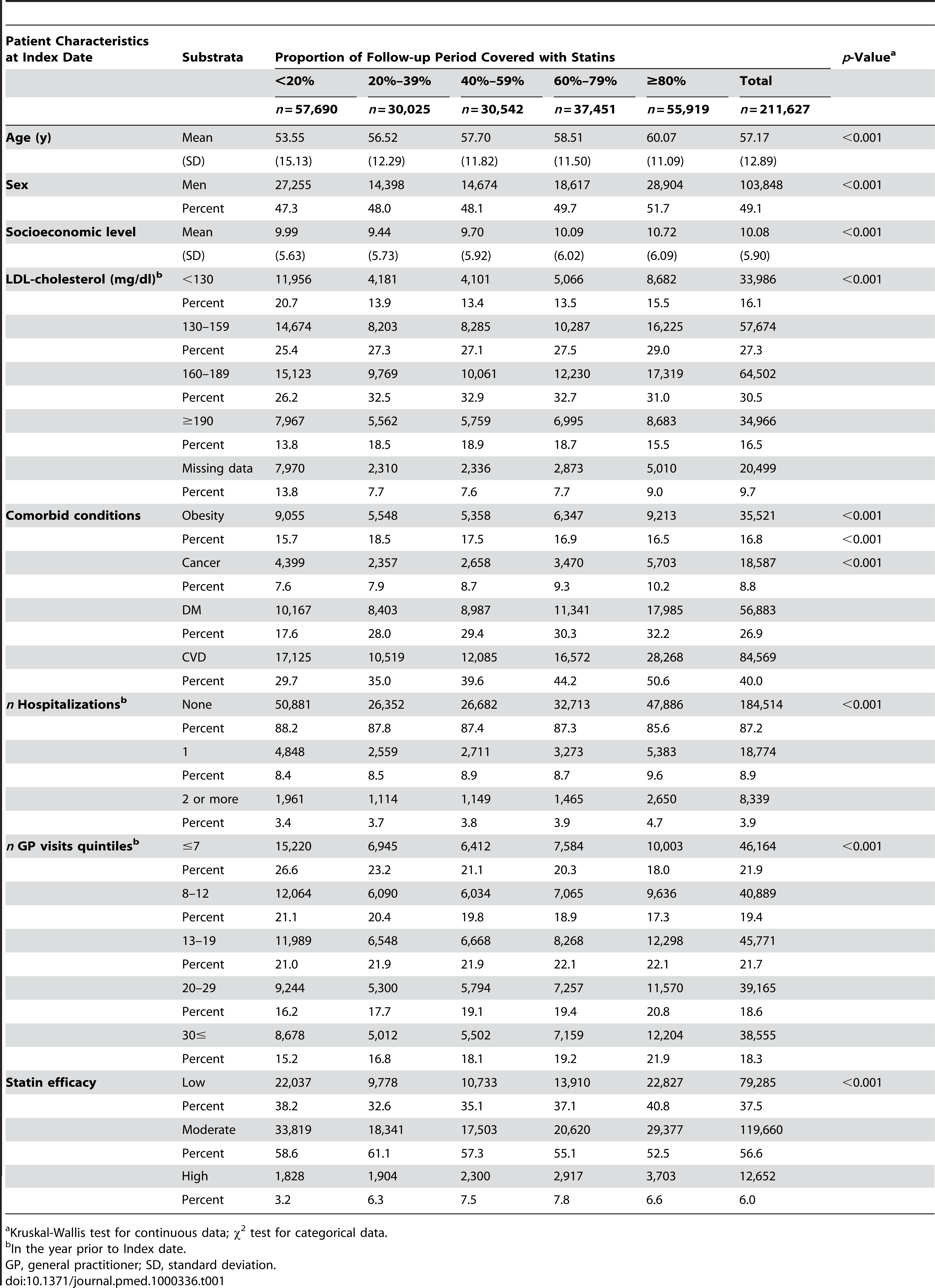 Study population characteristics, according to PDC with statins, patients eligible for the RA analysis (<i>n</i> = 211,627).