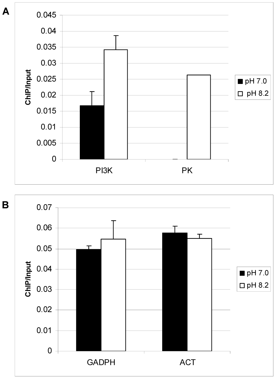 TgGCN5-A is enriched at genes up-regulated during alkaline pH stress.