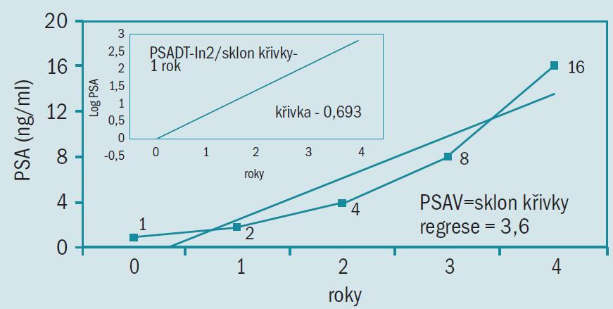 Graf ukazuje výpočet PSAV ze sklonu křivky regrese PSA v průběhu času, vsuvka ve schématu ukazuje výpočet PSADT z log transformace PSA.