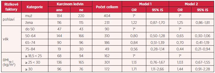 Vztah mezi obezitou, kouřením, hypertenzí, familiárním výskytem a rizikem vzniku karcinomu ledvin (model 1: OR přizpůsobené věku a pohlaví, model 2: OR přizpůsobené věku, pohlaví, kouření, hypertenzi a familiárnímu výskytu)