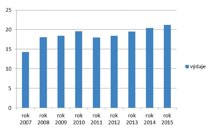Náklady na PnP v letech 2007– 2015 v miliardách Kč (zdroj MPSV)