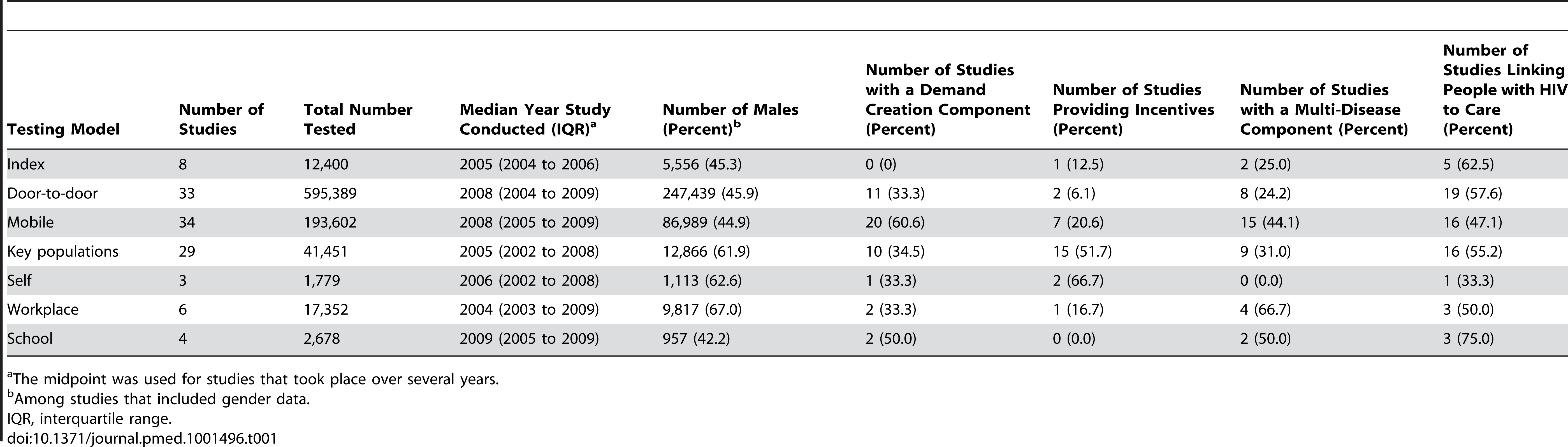 Summary of study participants and methods.