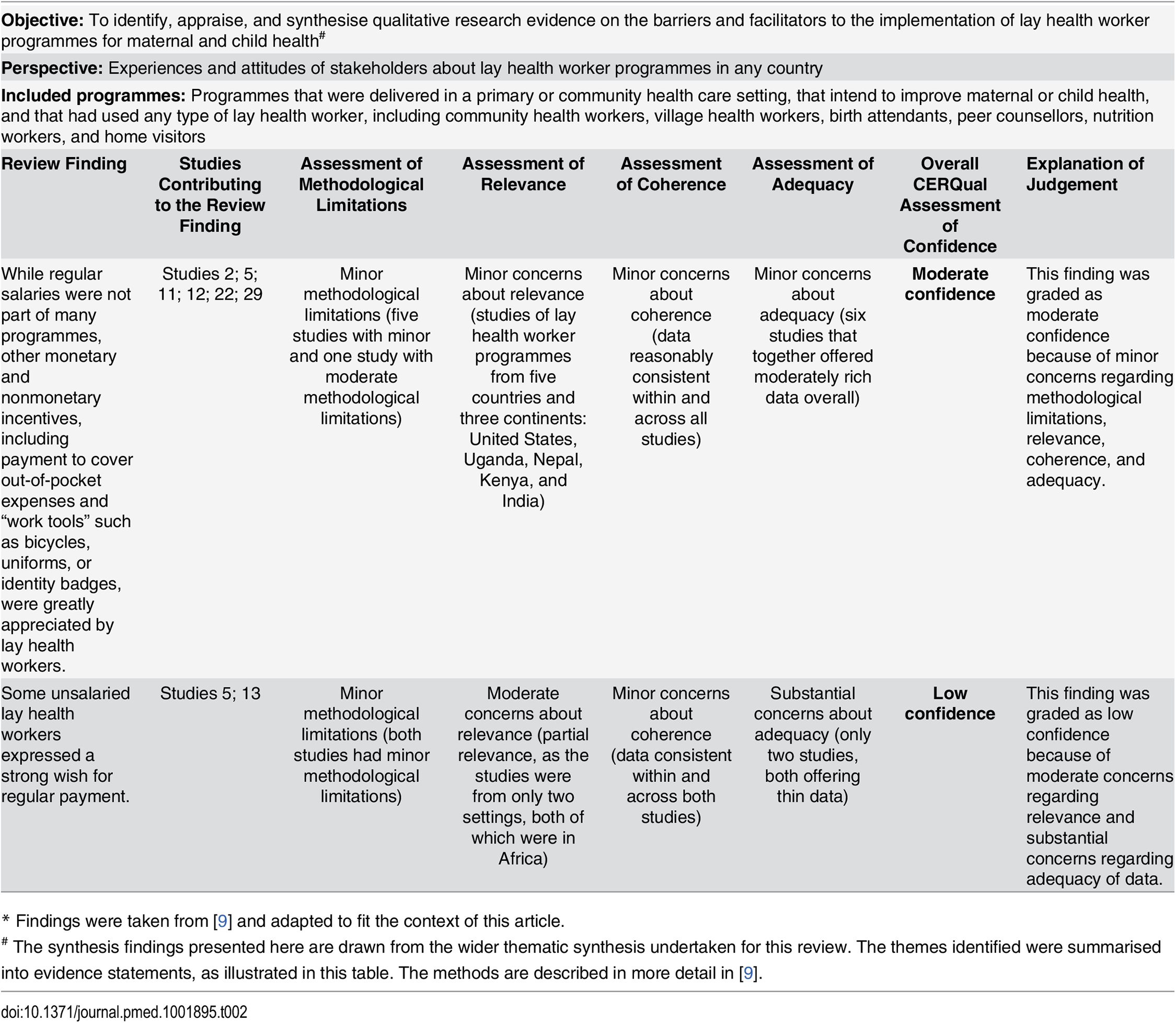 Example of a CERQual Qualitative Evidence Profile<em class=&quot;ref&quot;>*</em><em class=&quot;ref&quot;><sup>#</sup></em>.