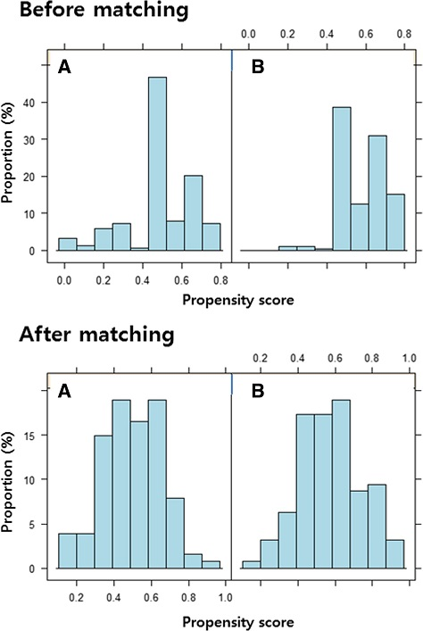 The distribution of propensity scores in unmatched and matched data sets for the appropriate empirical antibiotic treatment (a) and inappropriate empirical antibiotic treatment groups (b)