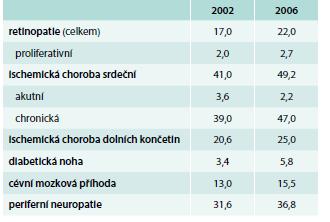 Tab. Výskyt komplikací v procentech z celkového počtu vyšetřených diabetiků 2. typu.