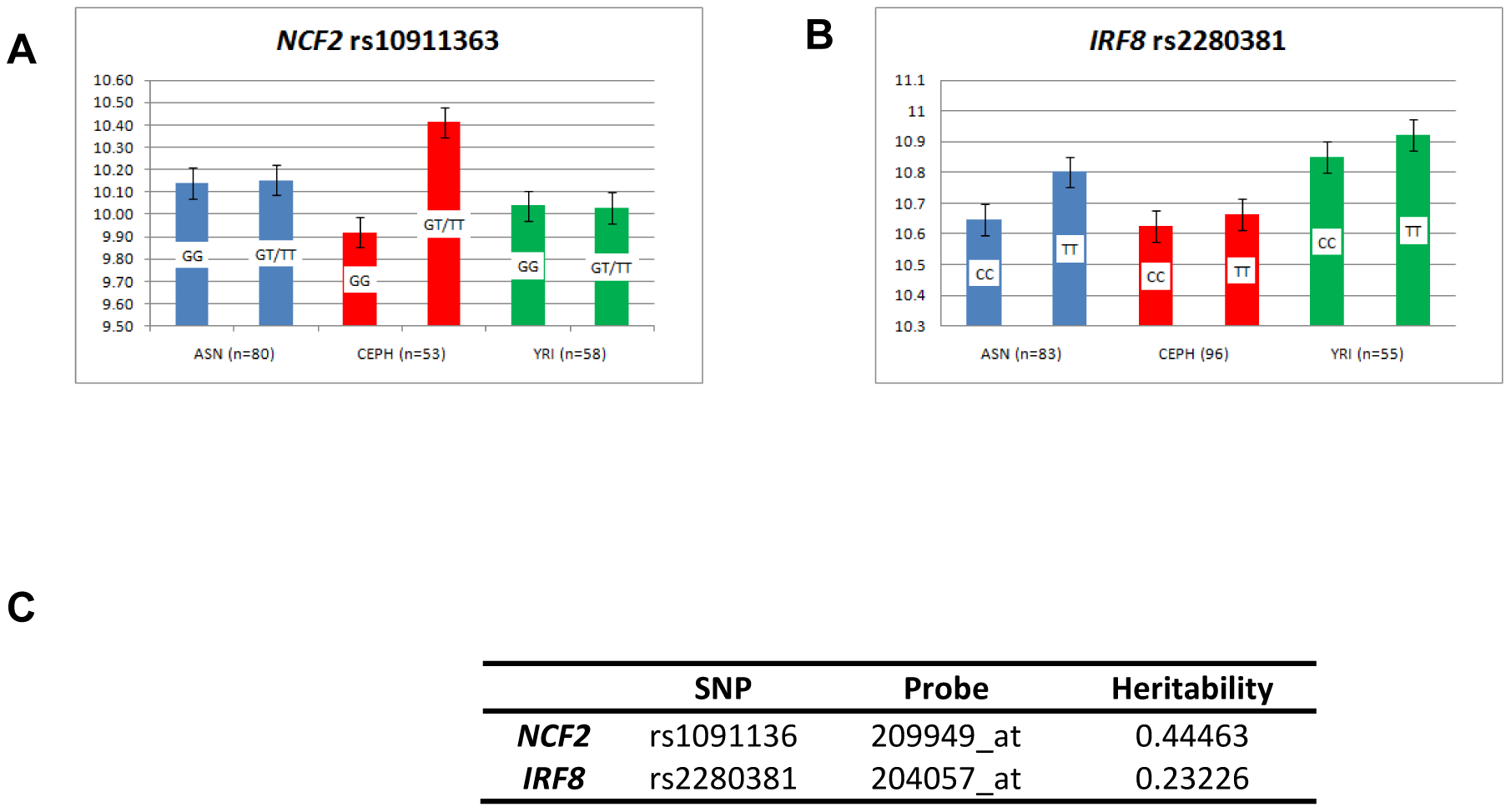 Expression pattern in EBV-transformed lymphoblastoid cell lines.