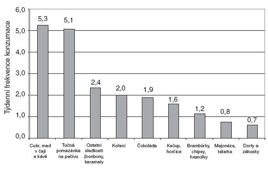 """Týdenní frekvence konzumace jednotlivých položek v potravinové skupině """"Ostatní""""."""
