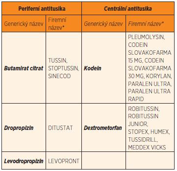 Vybraná antitusika řazená podle mechanismu účinku.