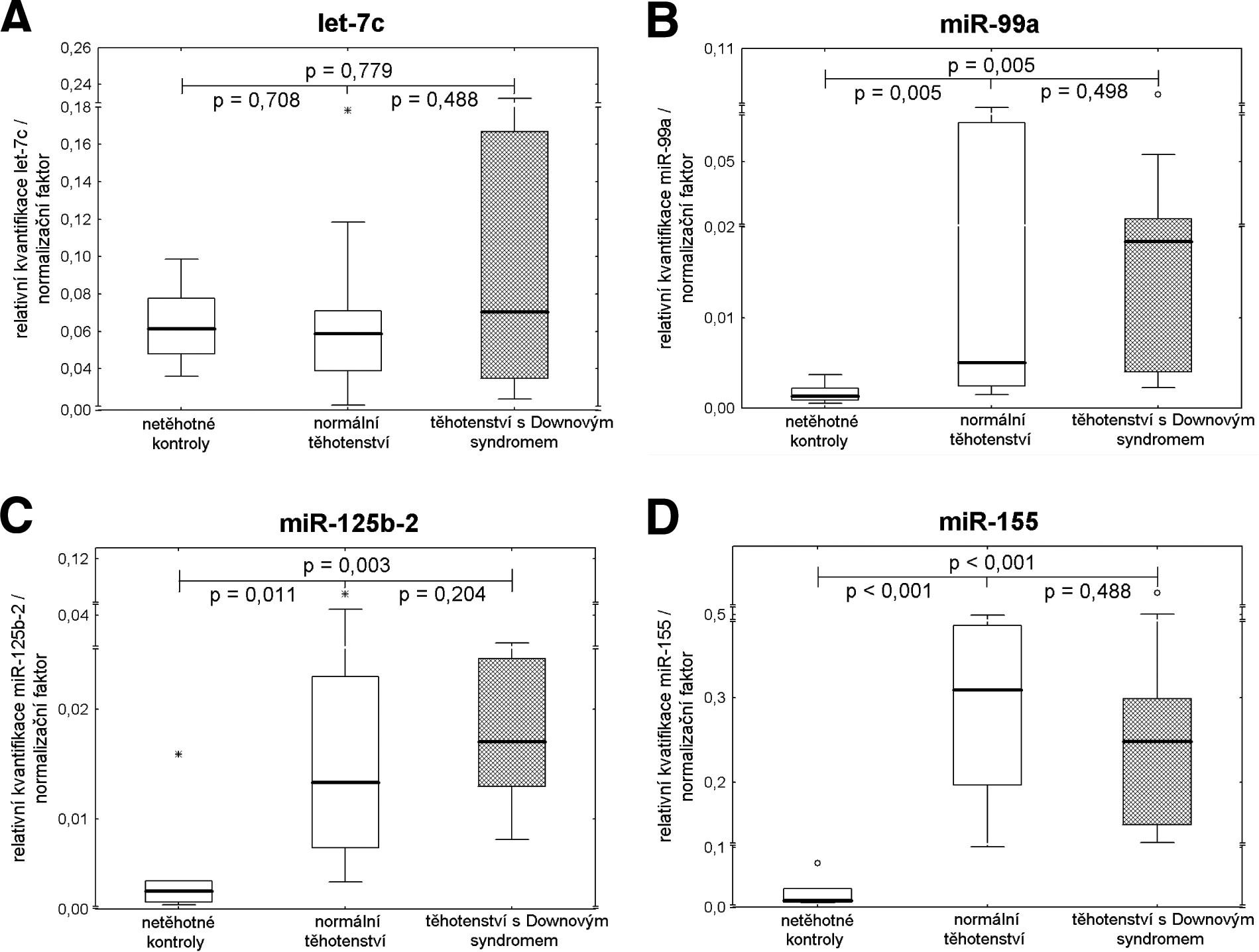 Detekce extracelulárních chromozom 21 specifických mikroRNA u těhotenství s euploidním a aneuploidním plodem (trizomie 21) a zdravých žen bez známek těhotenství – relativní kvantifikace.