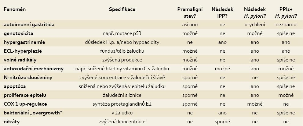 Otázky dlouhodobé bezpečnosti léčby s IPP a interakce s H. pylori. Tab. 2. Unsolved issues focused on long-term IPPs therapy safety and potential interactions with H. pylori infection.