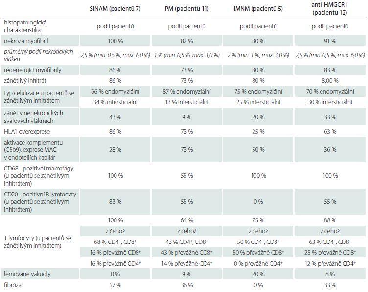 Výsledky revize bioptických vzorků v souboru.