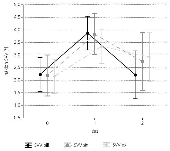 Vývoj náklonů SVV. Ilustrace znázorňuje časový průběh náklonů SVV pro měření binokulární i monokulární. Z předoperačního náklonu v čase 0 se SVV významně vychýlí v prvním po operačním měření (čas 1), v pozdním po operačním období pak dochází k návratu do původních hodnot (čas 2). Rozdíl binokulárních a monokulárních měření není signifikantní. Vertikální úsečky představují 95% interval spolehlivosti.