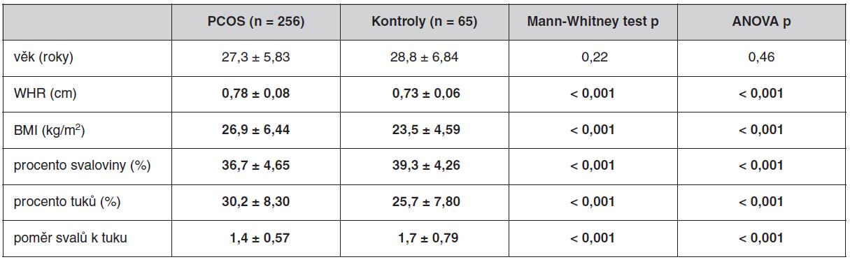 Antropometrické parametry u souboru pacientek s PCOS a kontrolního souboru bez antikoncepce