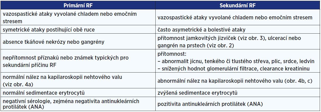 Klasifikační kritéria pro primární a sekundární RF <em>(dle: LeRoy, Medsger, 1992 [8])</em>
