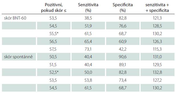 Senzitivita a specificita skórů BNT-60 při srovnání skupin KS a PN-MKP.