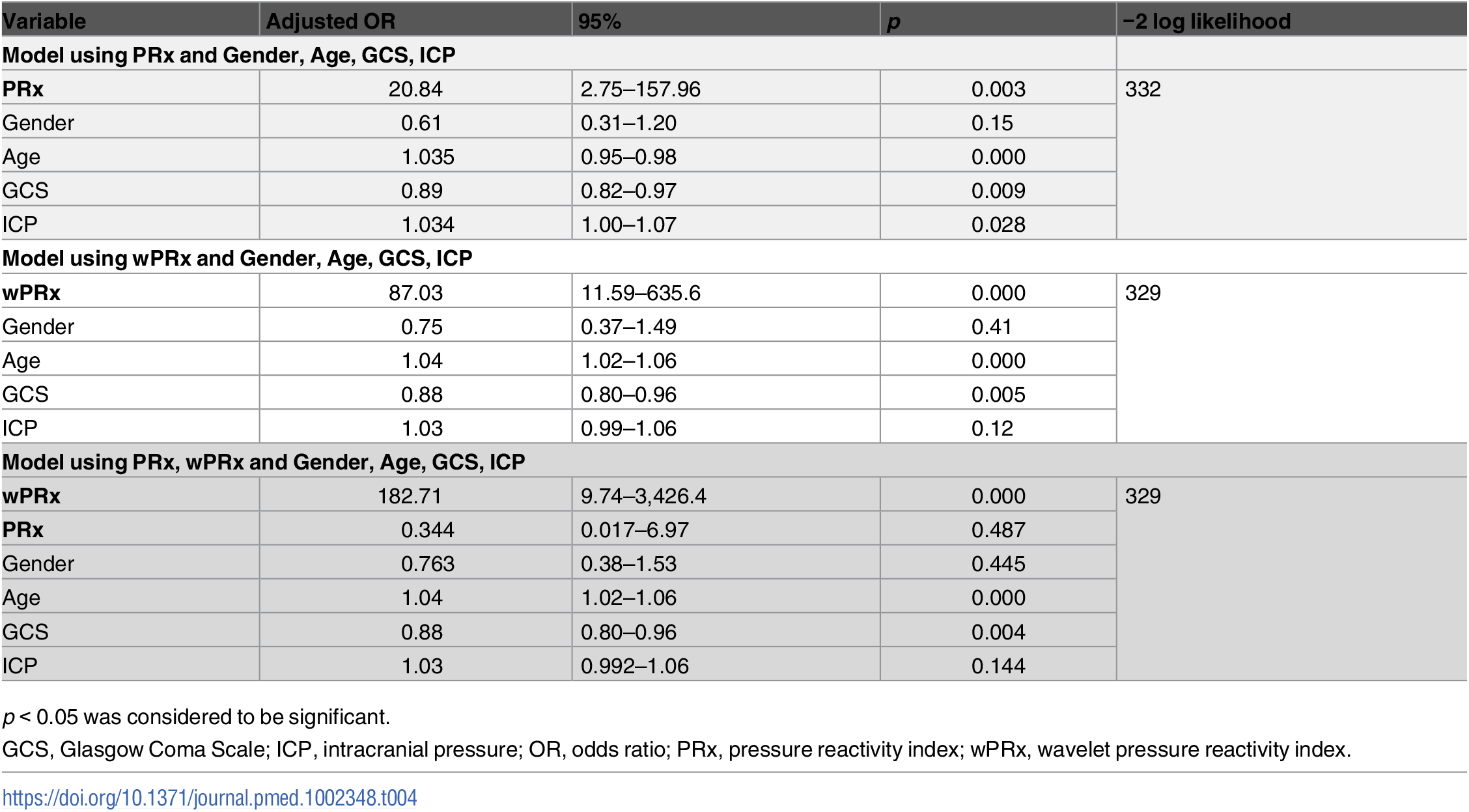 Multiple logistic regression models to predict mortality at 6 months.