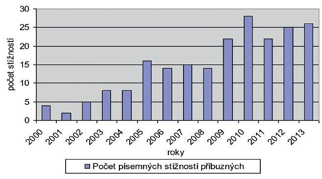 Počet všech písemných stížností ze strany příbuzných podaných v Psychiatrické nemocnici v Kroměříži