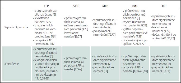 Přehled změny nejvýznamnějších parametrů kortikální inhibice u depresivní poruchy  a schizofrenie.